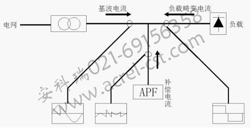 系统中的谐波抑制  anapf系列有源电力滤波装置,以并联的方式接入电网